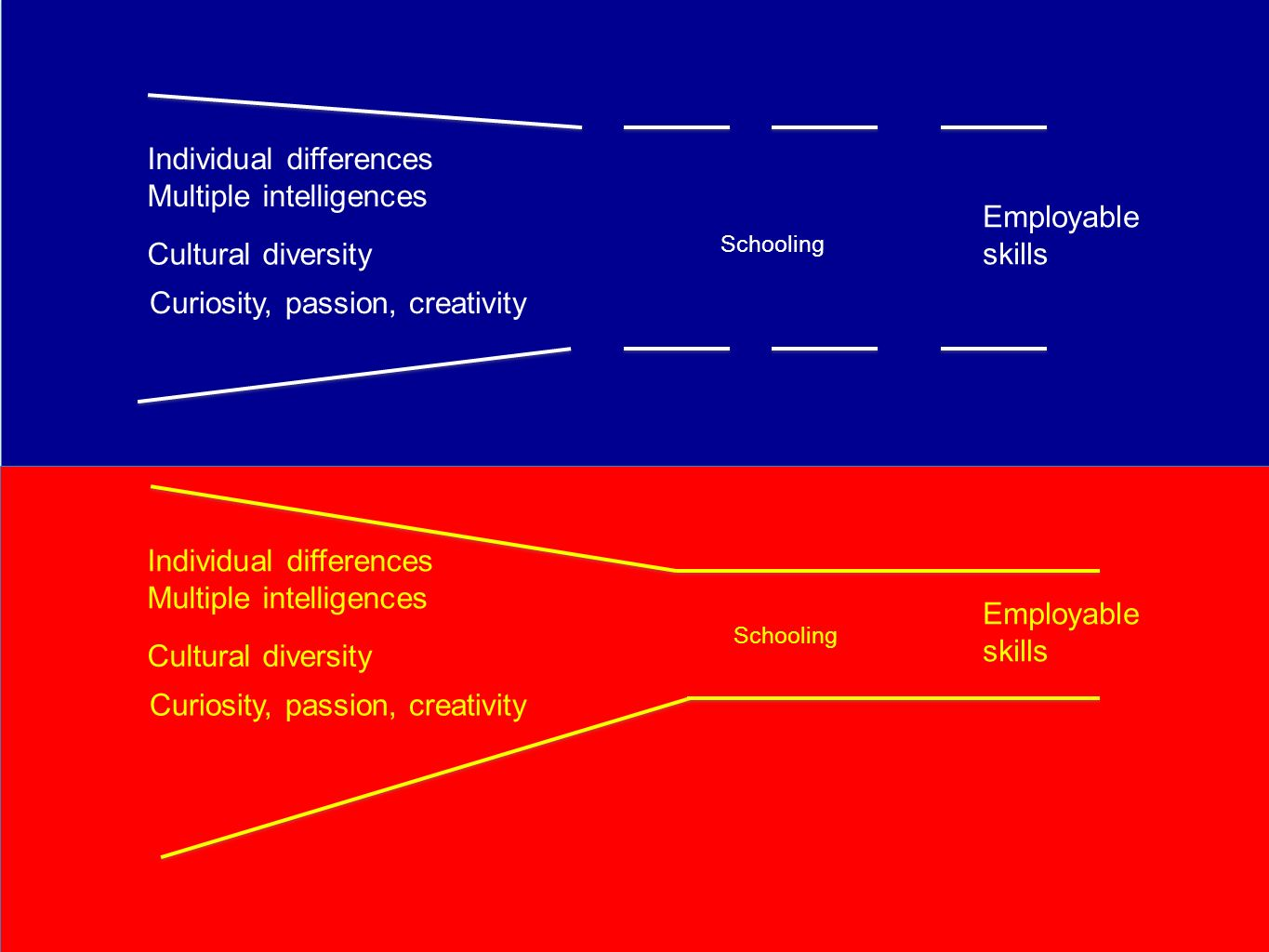 Individual differences Multiple intelligences Employable skills