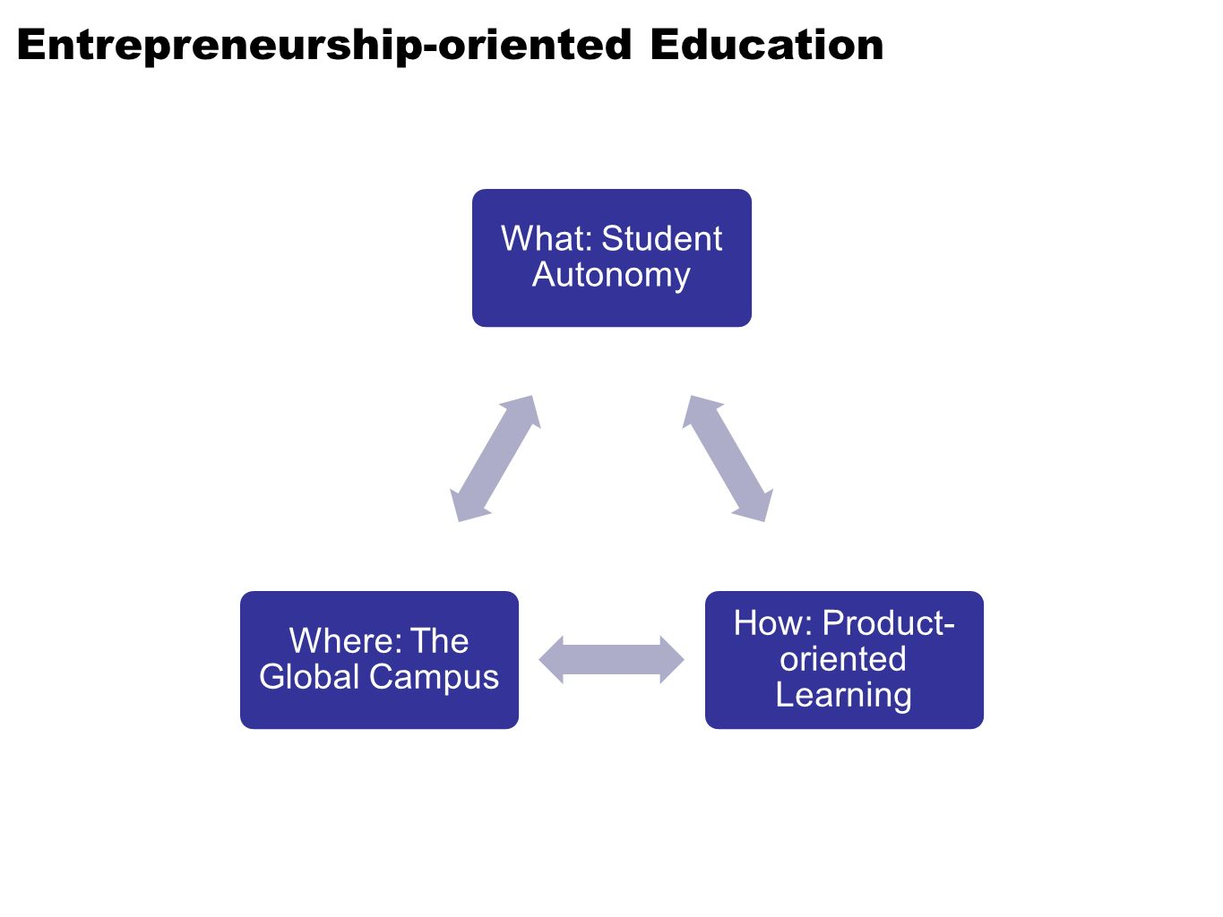 Entrepreneurship-oriented Education