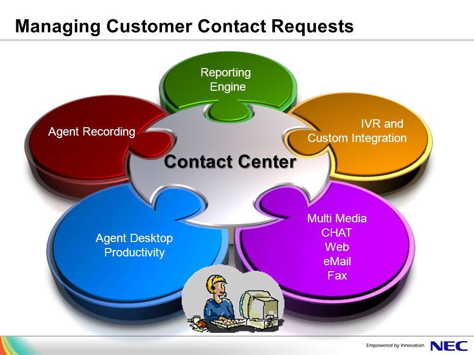 Managing Customer Contact Requests