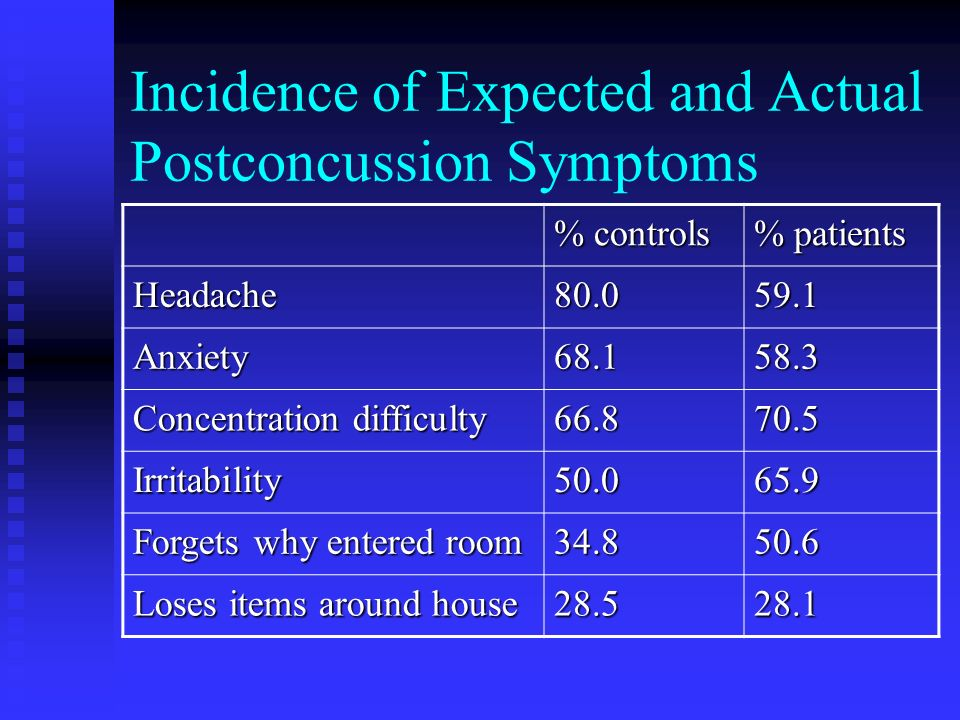 Incidence of Expected and Actual Postconcussion Symptoms