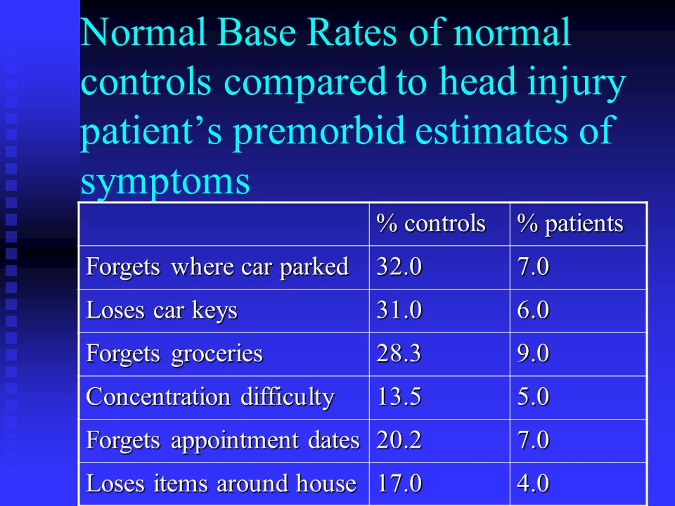 Normal Base Rates of normal controls compared to head injury patient's premorbid estimates of symptoms
