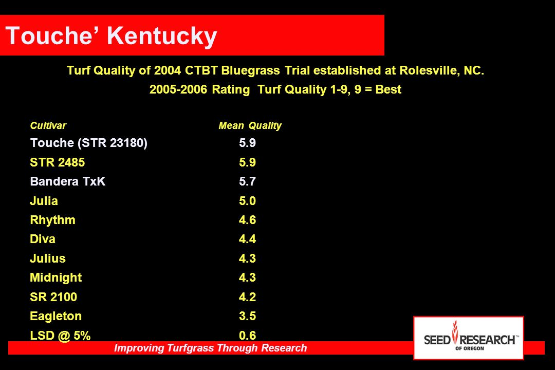 2005-2006 Rating Turf Quality 1-9, 9 = Best
