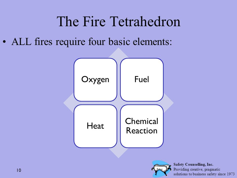 The Fire Tetrahedron ALL fires require four basic elements: