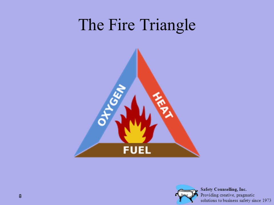 The Fire Triangle Safety Counselling, Inc.
