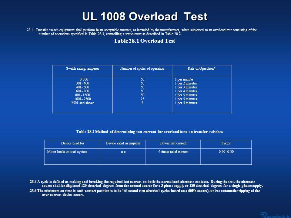 UL 1008 Overload Test Table 28.1 Overload Test