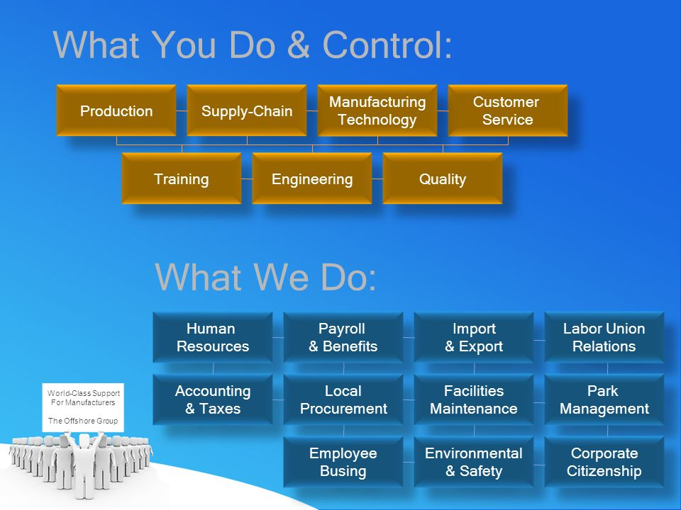 What You Do & Control: What We Do: Production Supply-Chain