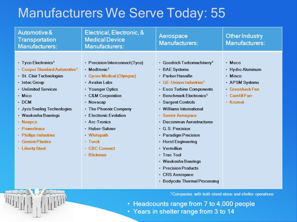 Manufacturers We Serve Today: 55