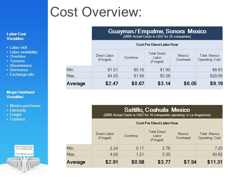 Cost Per Direct Labor Hour