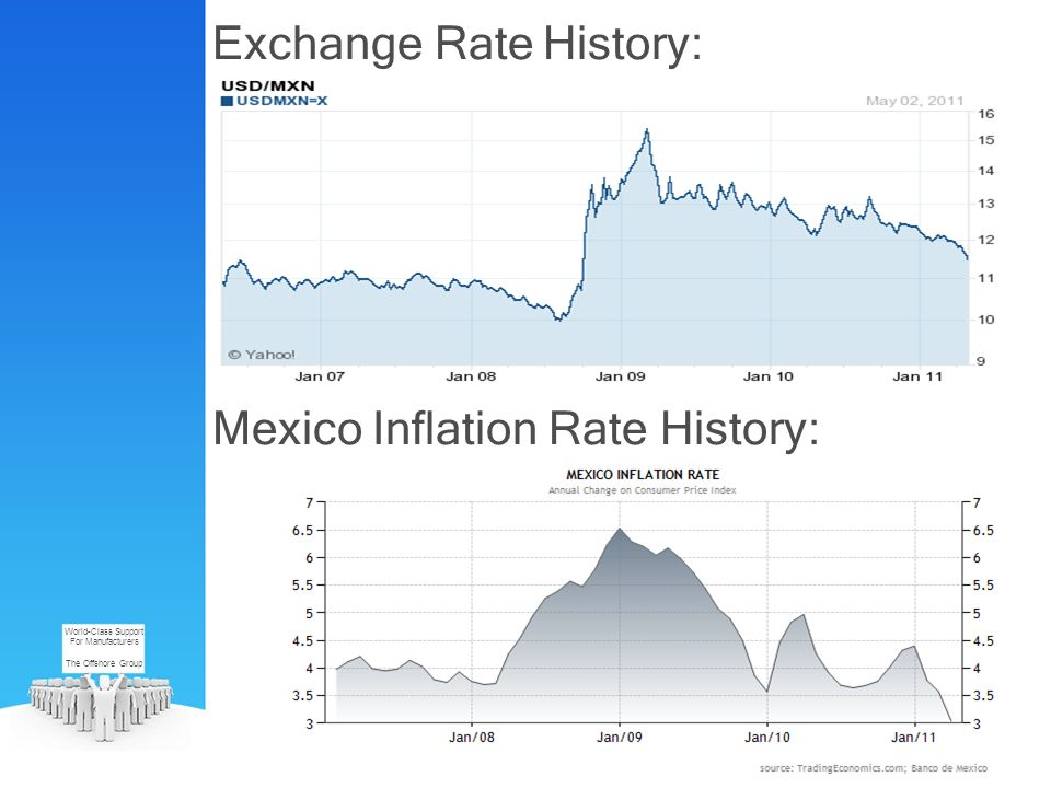 Exchange Rate History: