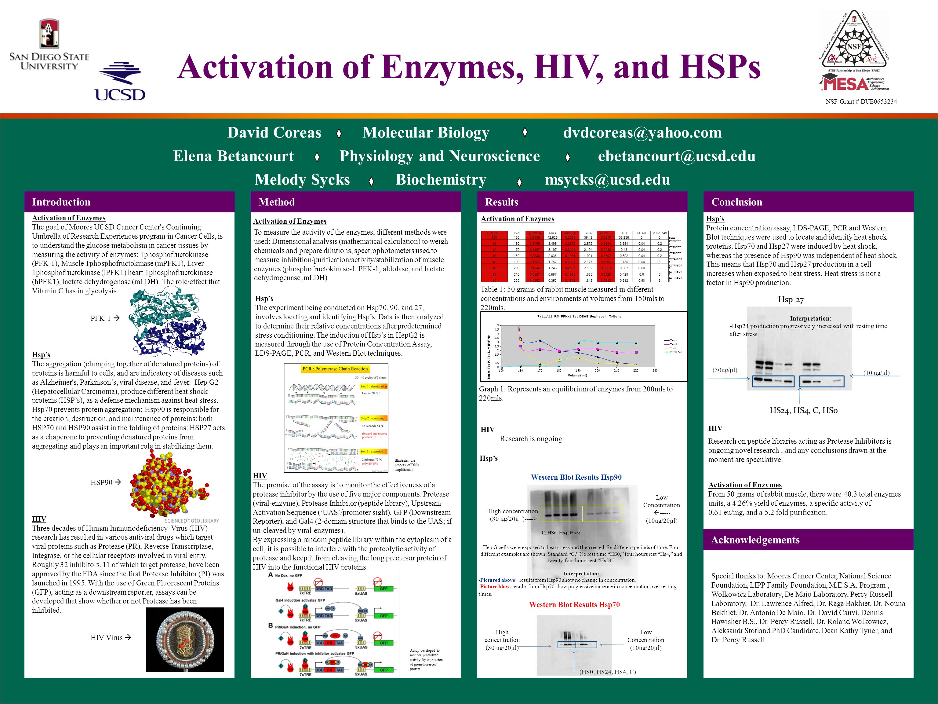 Activation of Enzymes, HIV, and HSPs