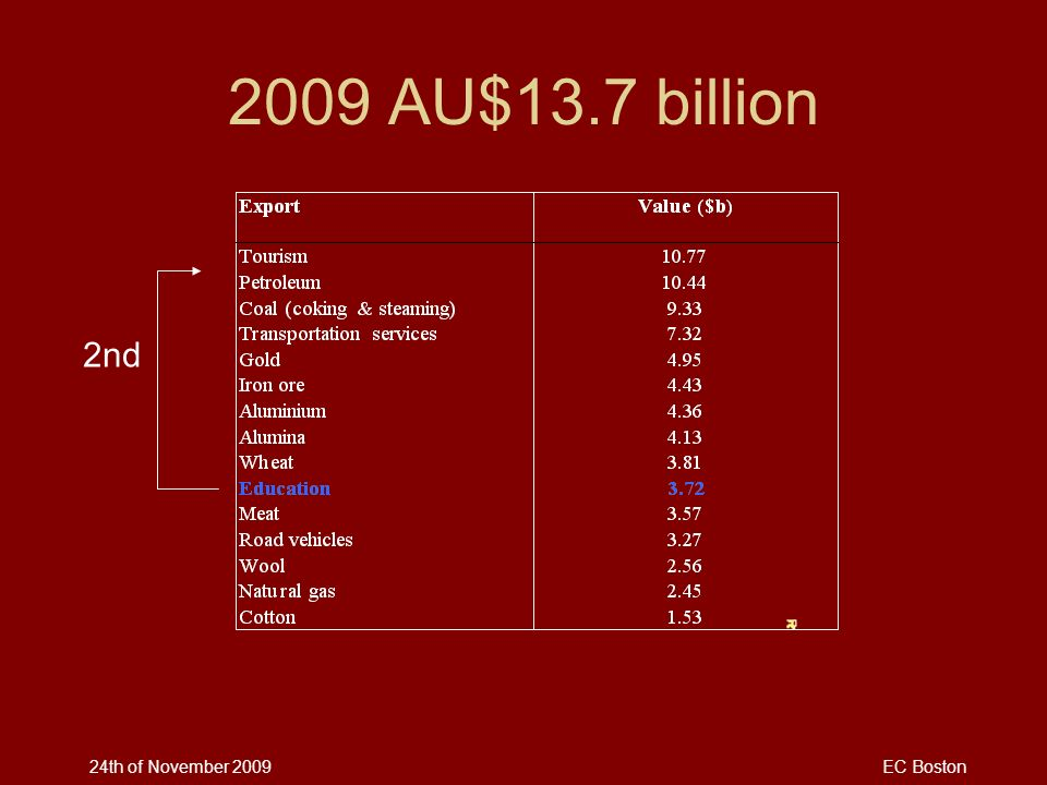 2009 AU$13.7 billion 2nd 24th of November 2009 EC Boston