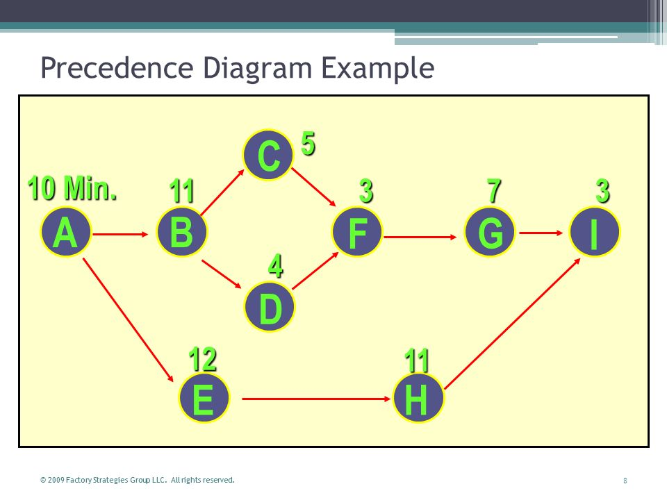 Network Diagram Using Precedence Diagramming Method OR Activity On Node