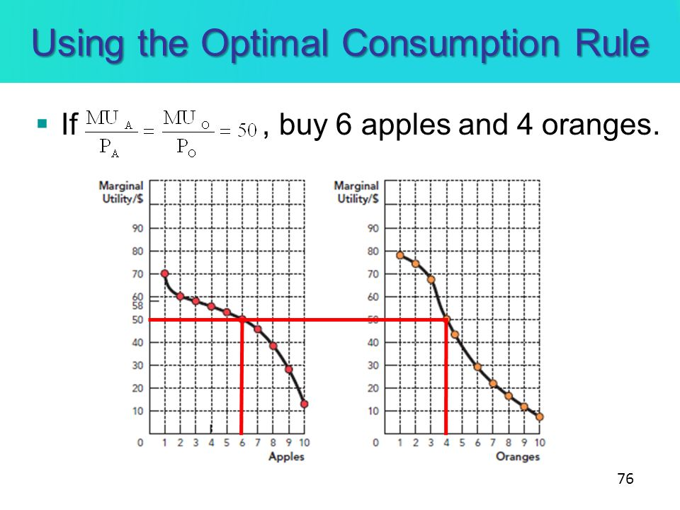 Using the Optimal Consumption Rule