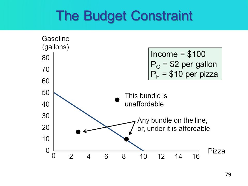 • • • The Budget Constraint Income = $100 PG = $2 per gallon