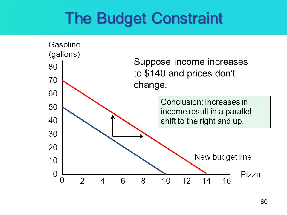 The Budget Constraint Gasoline. (gallons) Suppose income increases to $140 and prices don't change.