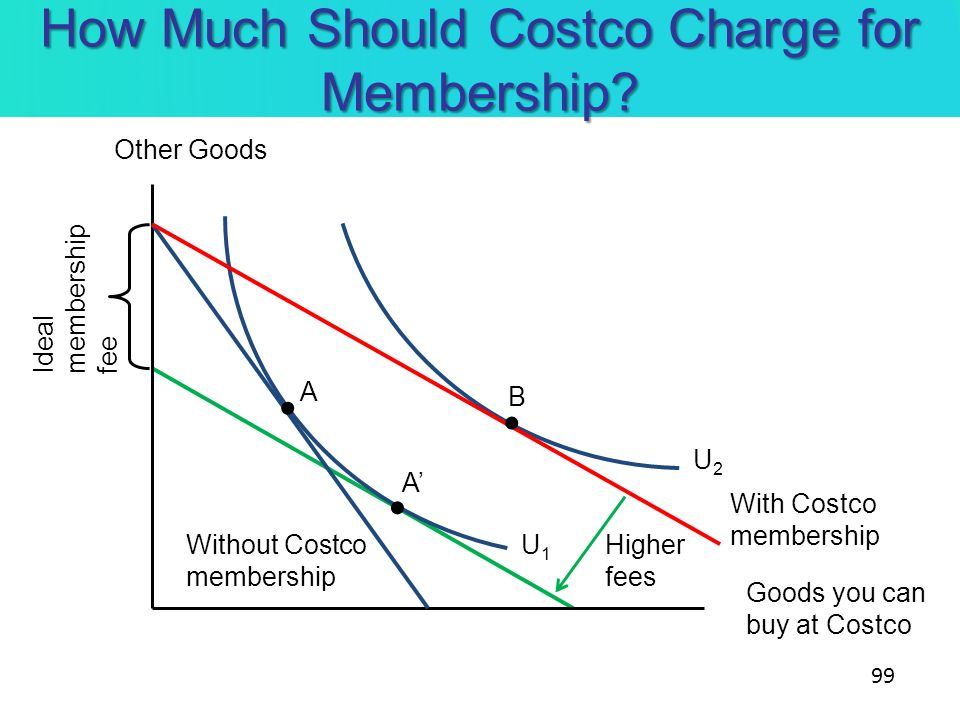 How Much Should Costco Charge for Membership