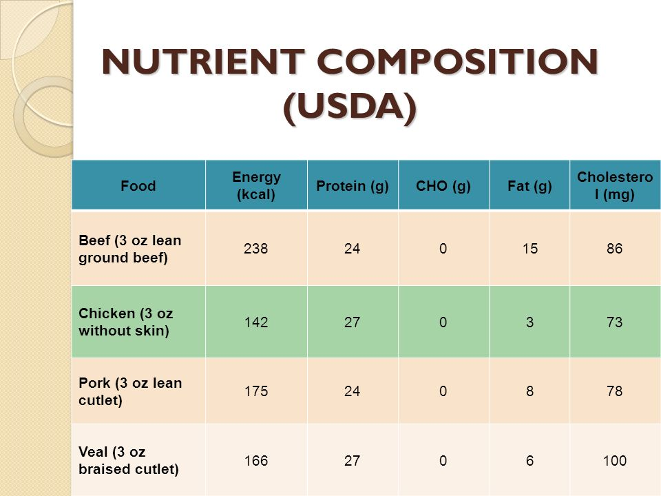 NUTRIENT COMPOSITION (USDA)