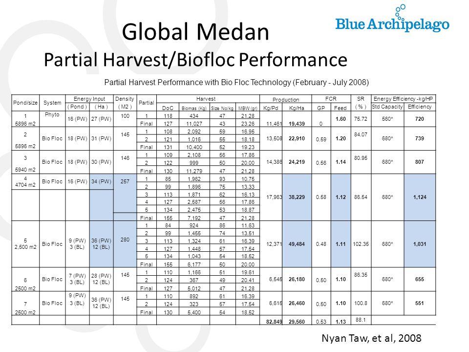 Global Medan Partial Harvest/Biofloc Performance