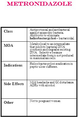 Metronidazole Class MOA Indications Side Effects Other