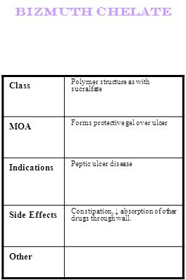 Bizmuth chelate Class MOA Indications Side Effects Other