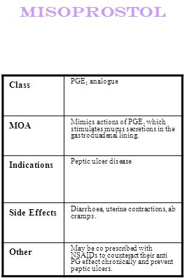 Misoprostol Class MOA Indications Side Effects Other PGE1 analogue