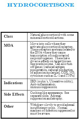 Hydrocortisone Class MOA Indications Side Effects Other