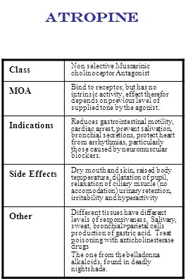 Atropine Class MOA Indications Side Effects Other