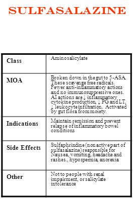 Sulfasalazine Class MOA Indications Side Effects Other Aminosalicylate
