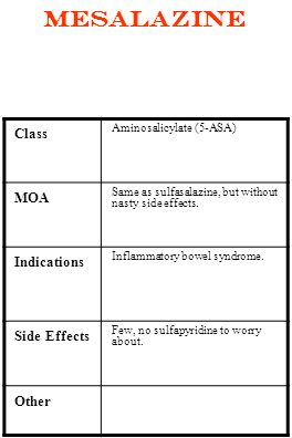 Mesalazine Class MOA Indications Side Effects Other