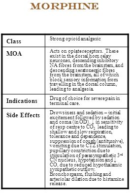 Morphine Class MOA Indications Side Effects Strong opioid analgesic
