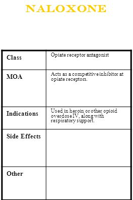 Naloxone Class MOA Indications Side Effects Other