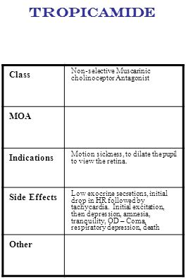 Tropicamide Class MOA Indications Side Effects Other
