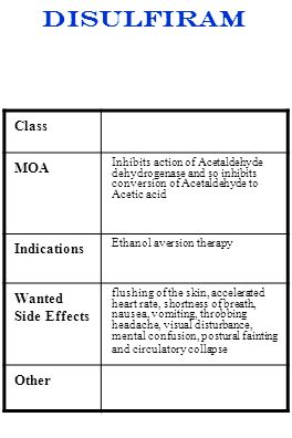 Disulfiram Class MOA Indications Wanted Side Effects Other