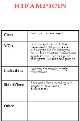 rifampicin Class MOA Indications Side Effects Other