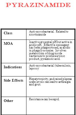 pyrazinamide Class MOA Indications Side Effects Other