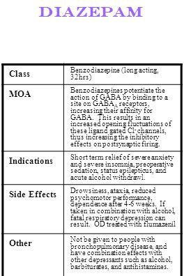 Diazepam Class MOA Indications Side Effects Other