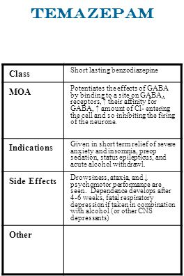 Temazepam Class MOA Indications Side Effects Other