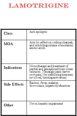 Lamotrigine Class MOA Indications Side Effects Other Anti epileptic