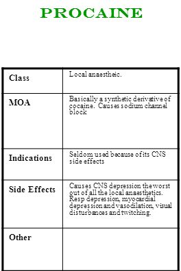 Procaine Class MOA Indications Side Effects Other Local anaestheic.