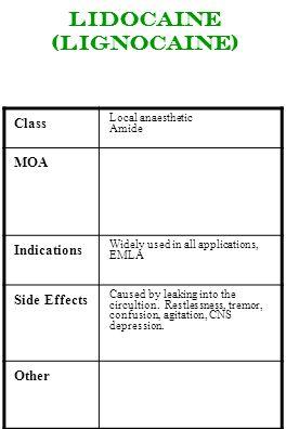 Lidocaine (lignocaine)