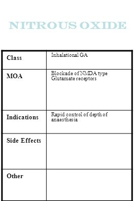 Nitrous Oxide Class MOA Indications Side Effects Other Inhalational GA
