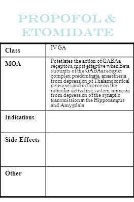 Propofol & Etomidate Class MOA Side Effects Other Indications IV GA