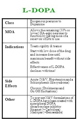 L-dopa Class MOA Indications Side Effects Other