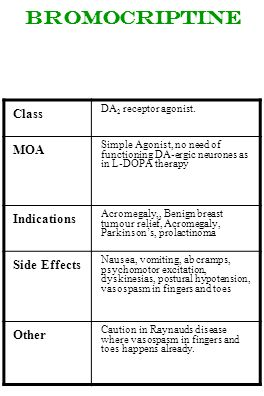 bromocriptine Class MOA Indications Side Effects Other