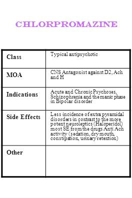 chlorpromazine Class MOA Indications Side Effects Other