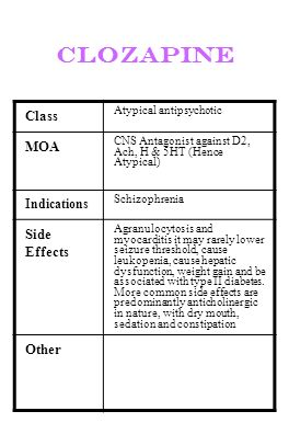 clozapine Class MOA Side Effects Other Indications