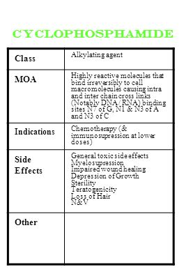 cyclophosphamide Class MOA Side Effects Other Indications