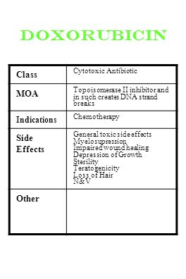 doxorubicin Class MOA Side Effects Other Indications