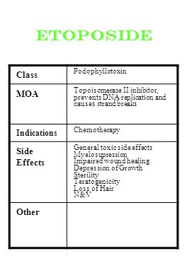 etoposide Class MOA Side Effects Other Indications Podophyllotoxin