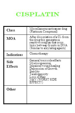 cisplatin Class MOA Side Effects Other Indications